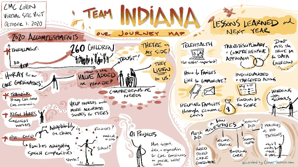 IN Journey Map Illustration