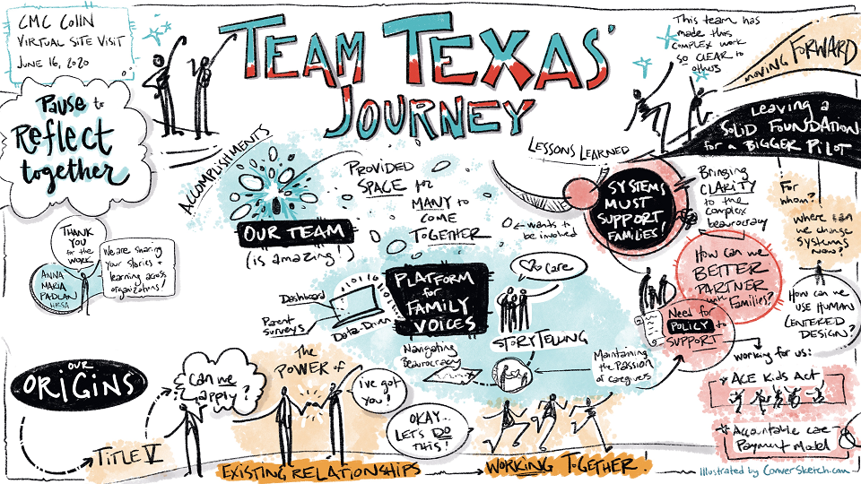 TX Journey Map Illustration